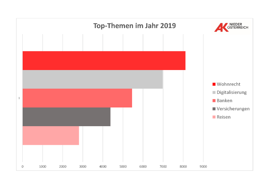 Konsumentenberatung - Bilanz 2019: Top Themen © Infografik, AK Niederösterreich