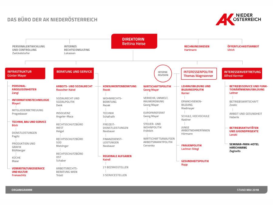 Organigramm © AK Niederösterreich