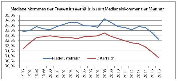 Medianeinkommen Männer-Frauen 1996-2016 © Grafik: AK, AK Niederösterreich