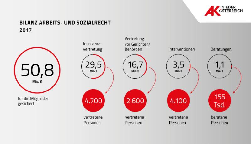 Bilanz Arbeits- und Sozialrecht 2017 © Grafik, AK