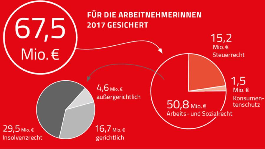 Grafik mit für AK Mitglieder erstrittenen und erkämpften Beträgen im Jahr 2017 © Rauch-Gessl, AK Niederösterreich