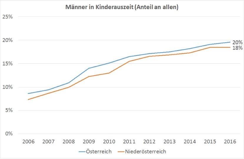 Grafikkurve zeigt, wie viele nö. Männer bei ihren Kindern zu Hause bleiben © AK Niederösterreich,