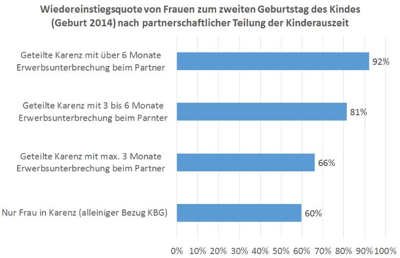 Grafik: Wiedereinstiegsquote von Frauen zum 2. Geburtstag des Kindes © AK Niederösterreich