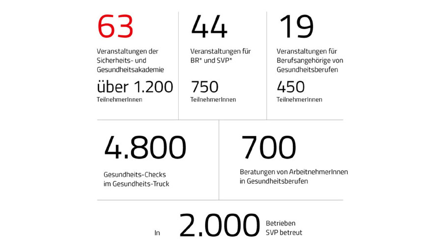 Grafik Gesundheitschecks und Ausbildungen im Gesundheitsbereich © Rauch-Gessl, AK Niederösterreich