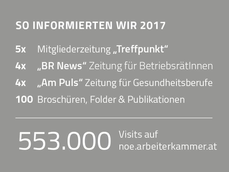 So informierten wir 2017 © Rauch-Gessl, AK Niederösterreich