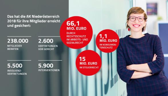 Fotomontage Leistungen der AK Niederösterreich 2018 © Scheichel, Rauch-Gessl, AK Niederösterreich
