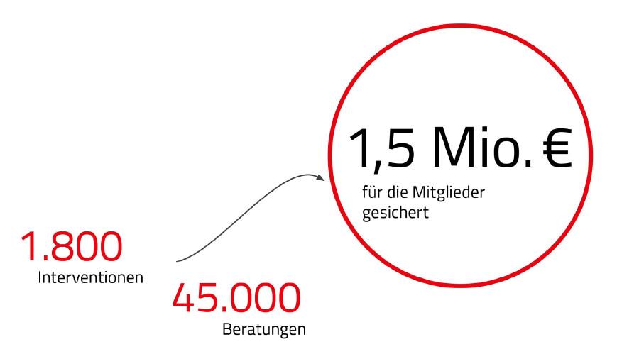 Von der AK im Jahr 2017 für VerbraucherInnen gesicherte Beträge © Rauch-Gessl, AK Niederösterreich