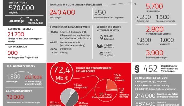 Leistungsbilanz AK Niederösterreich 2019 © Rauch-Gessl, AK Niederösterreich