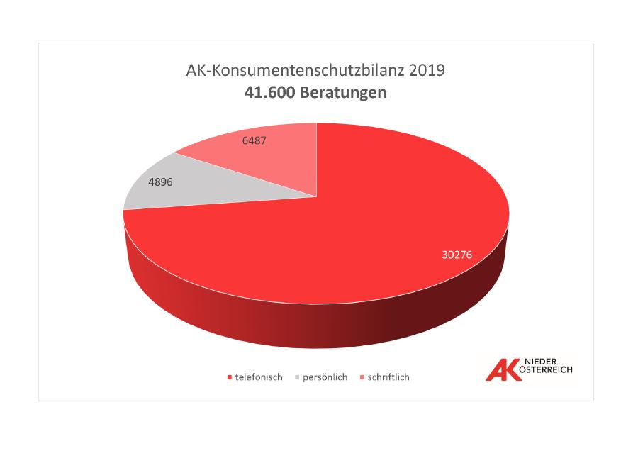 Konsumentenberatung - Bilanz 2019: Beratungen © Infografik, AK Niederösterreich