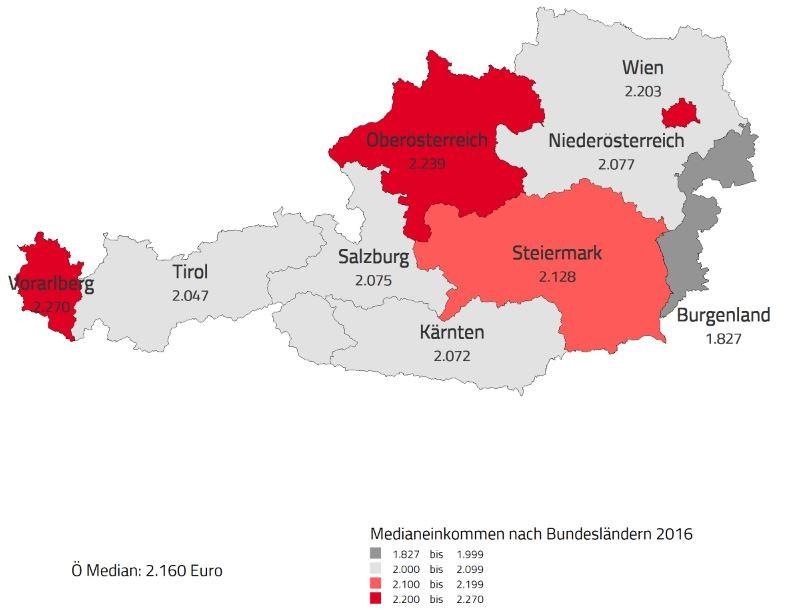 Medianeinkommen Österreich 2016 © AK Niederösterreich, Grafik: AK