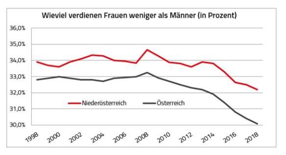 Einkommensanalyse 2018: Wieviel verdienen Frauen weniger als Männer (Prozent)? ©  , AK Niederösterreich