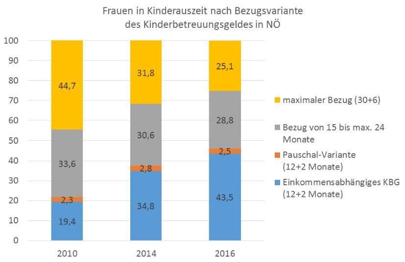 Grafik: Frauen in Kinderauszeit nach Bezugsvariante des Kinderbetreuungsgeldes in NÖ © AK Niederösterreich
