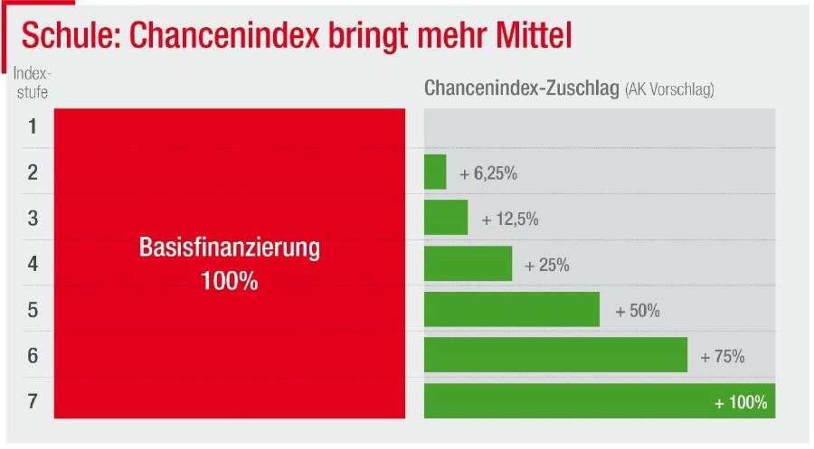 Schule: Chancenindex bringt mehr Mittel ©  , AK Niederösterreich