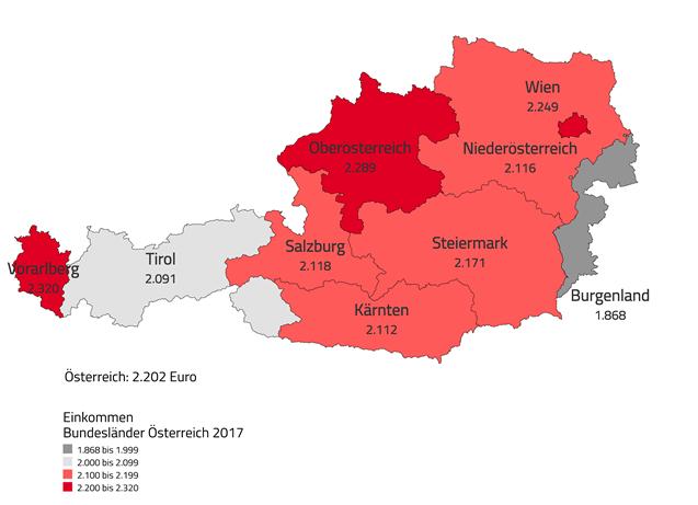 Medianeinkommen Bundesländervergleich 2017 ©  , AK Niederösterreich