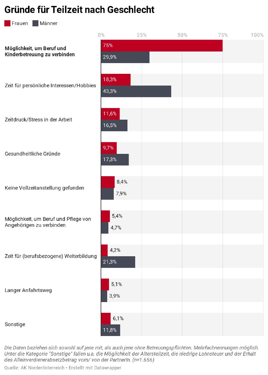 Ein gruppiertes Balkendiagramm zu den Gründen für Teilzeit nach Geschlecht. ©  , AK Niederösterreich