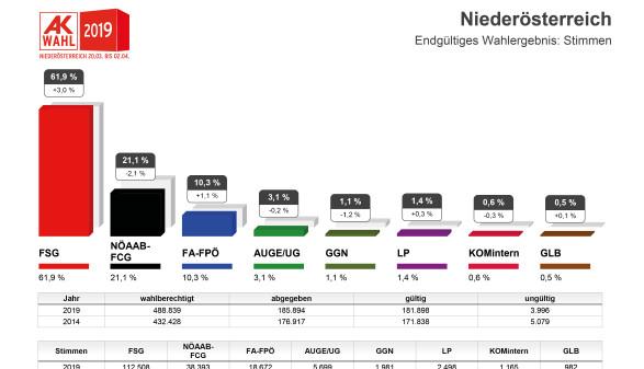 Endgültiges Wahlergebnis - Stimmen ©  , AK Niederösterreich