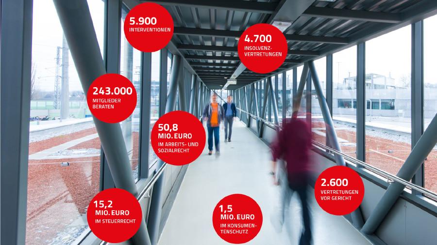 Leistungsbilanzzahlen der AK Niederösterreich 2017 © Schuh, Rauch-Gessl, AK Niederösterreich
