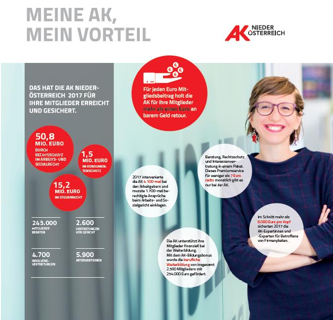 Eine Auflistung aller Leistungen, welche die AK Niederösterreich für ihre Mitglieder erreicht und gesichert hat. © Mario Scheichel, AK Niederösterreich