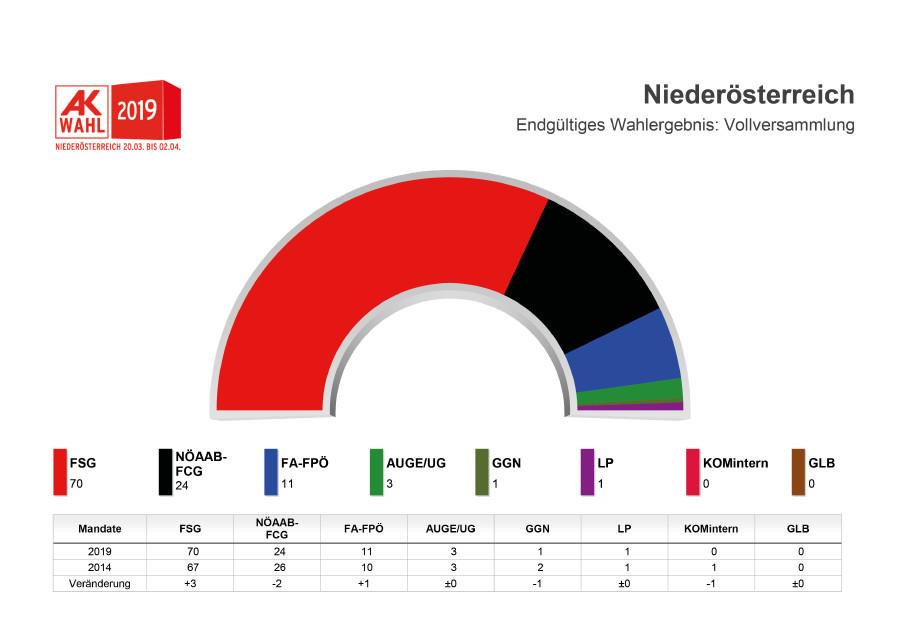 Engültiges Wahlergebnis - Mandate ©  , AK Niederösterreich