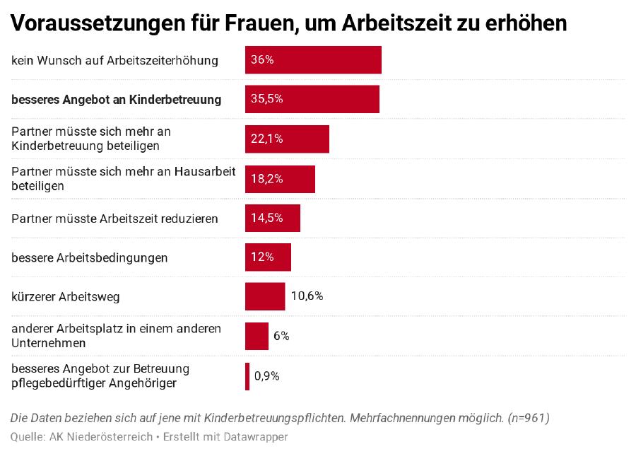 Voraussetzungen für Frauen, um Arbeitszeit zu erhöhen ©  , AK Niederösterreich