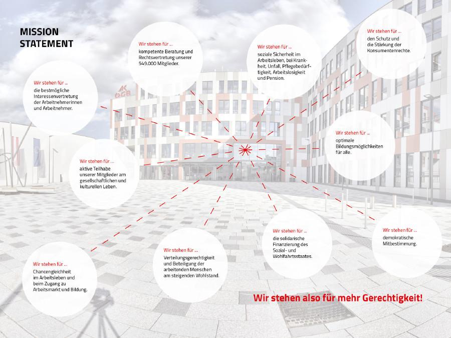Grafik Mission Statement © Rauch-Gessl, AK Niederösterreich