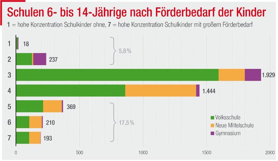 Schulen 6- bis 14-Jährige nach Förderberdarf der Kinder ©  , AK Niederösterreich