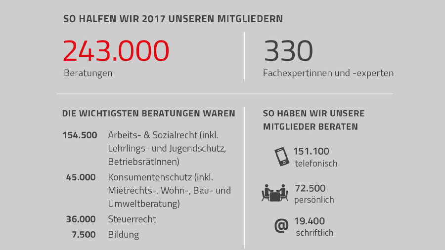 Grafik mit Beratunszahlen 2017 © Rauch-Gessl, AK Niederösterreich