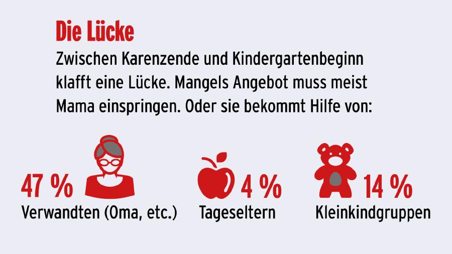 Kinderbetreuung - Die Lücke ©  , AK Niederösterreich